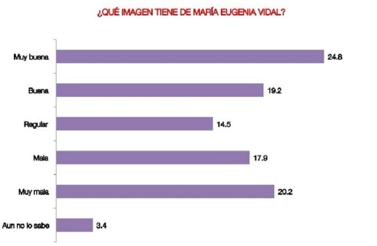 Vidal, con opiniones divididas