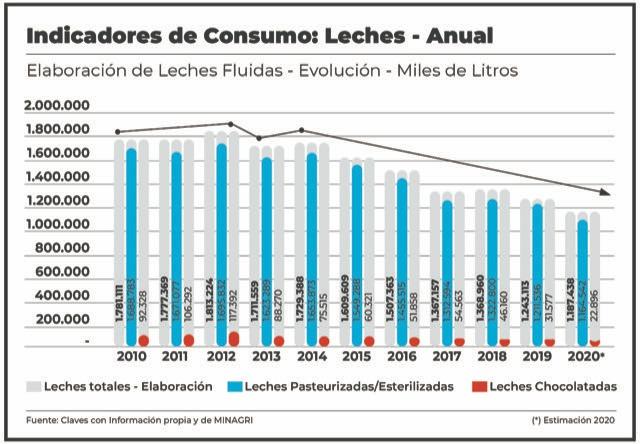 El consumo de leche llegó a su valor más bajo en una década