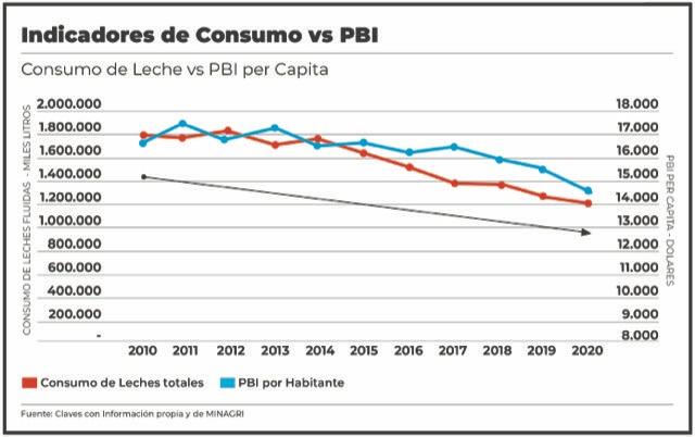 El consumo de lácteos fue bajando a medida que el PBI disminuyó