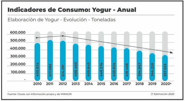El consumo de yogur también se encuentra a la baja