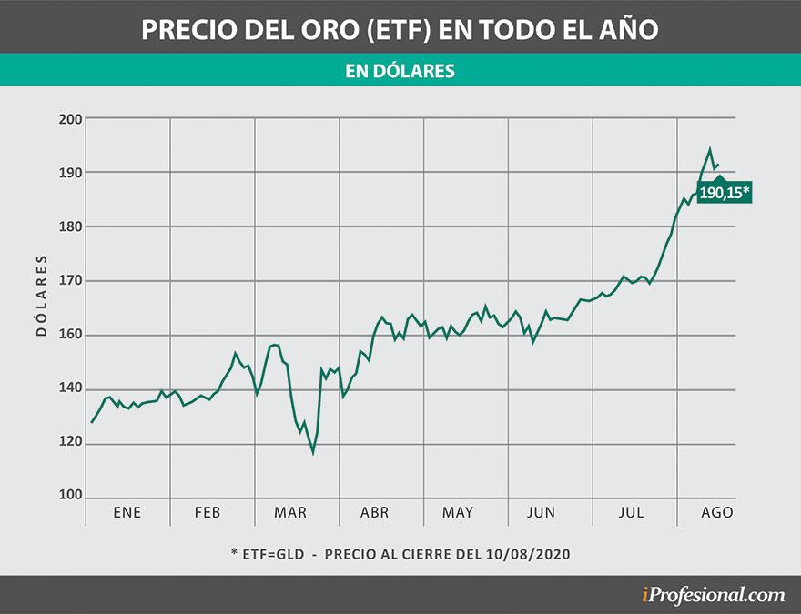 El precio del EFT del oro tuvo un importante impulso en los últimos meses