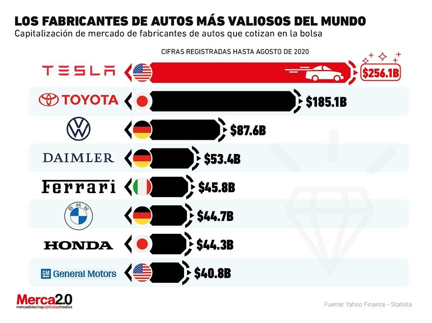 Las marcas más valiosas del mundo.