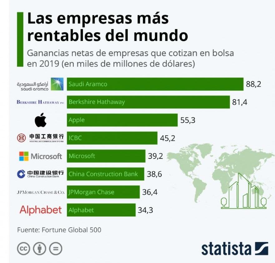 Las 10 empresas más rentables.