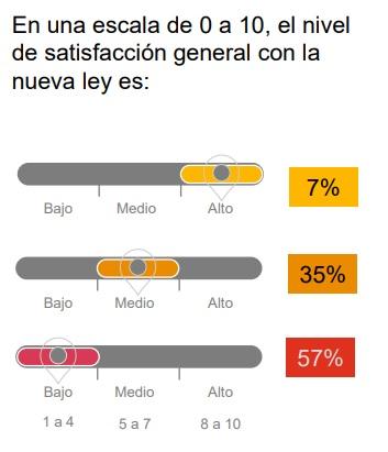 Nivel de satisfacción de las empresas con la Ley de Teletrabajo según PwC Argentina
