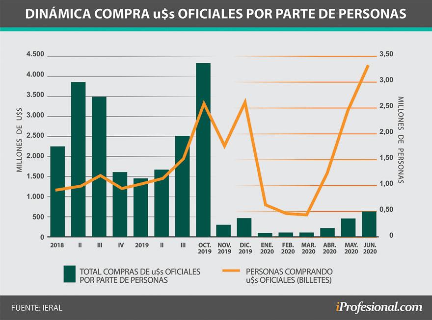 Dinámica de la compra de dólares oficiales por parte de las personas
