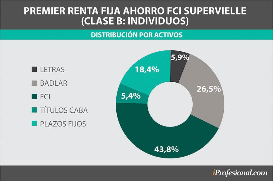 Composición del portfolio del FCI de Supervielle, Premier Renta Fija Ahorro
