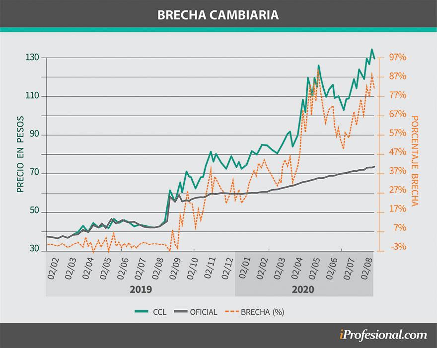 Durante el 2020 la brecha cambiaria escaló de forma notoria.