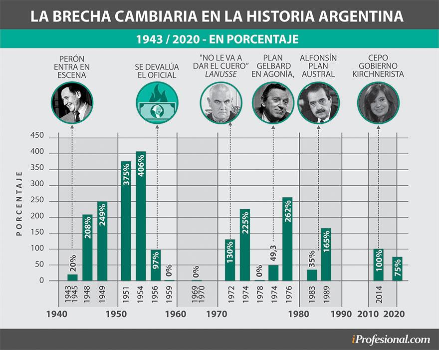En los últimos 80 años de la historia argentina, la brecha cambiaria también tuvo cifras alarmantes y llegó a ser de 400%.