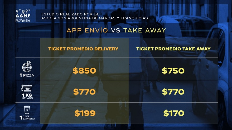Diferencia entre el ticket promedio del delivery y el take away