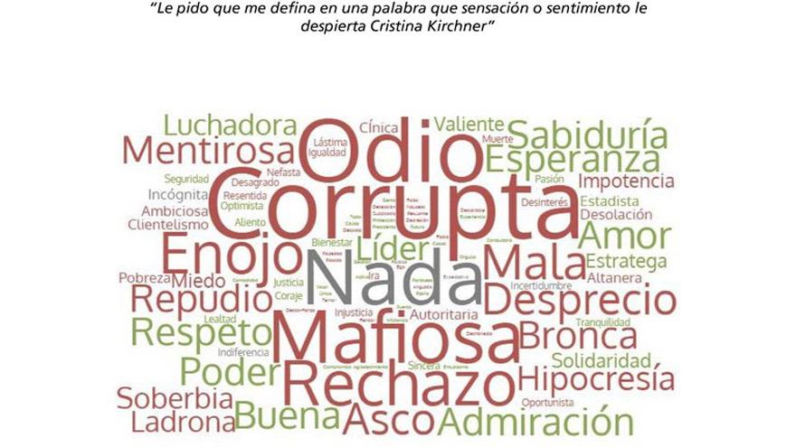 Cristina Kirchner: Amor y odio conviven entre las valoraciones.