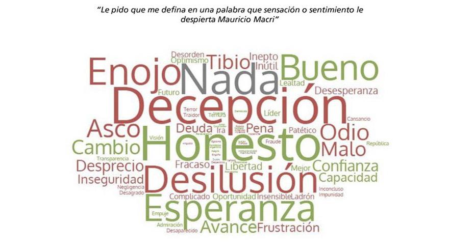 Balance de Macri: se lo relaciona con la honestidad, pero también con el fracaso y la ineptitud.
