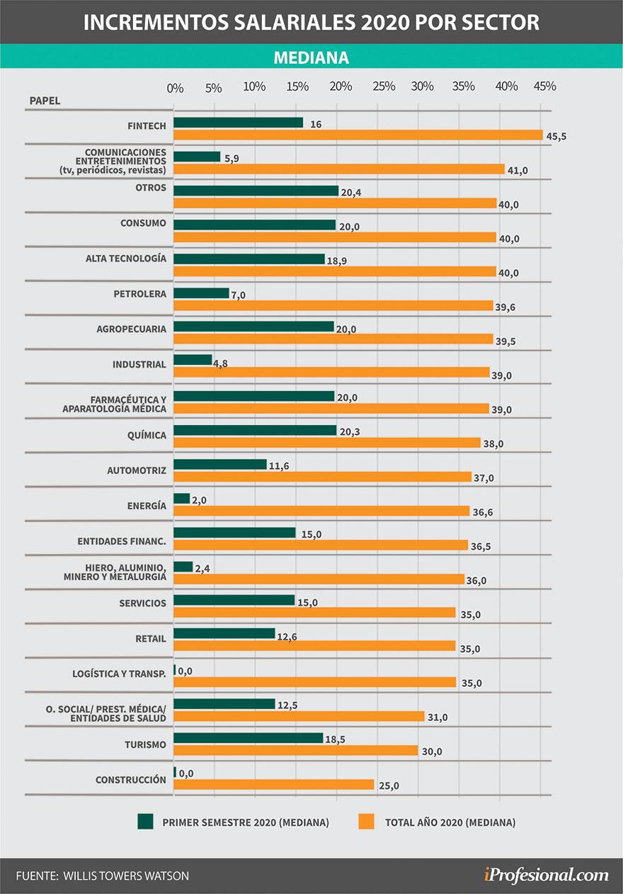 Incrementos salariales por sector para este año, según WIllis Towers Watson