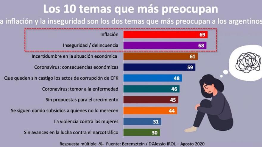 Los 10 temas que más preocupan a los argentinos