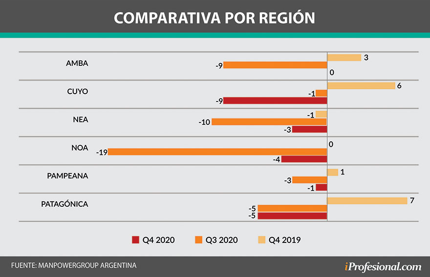 En el interior del país las expectativas de empleo siguen
