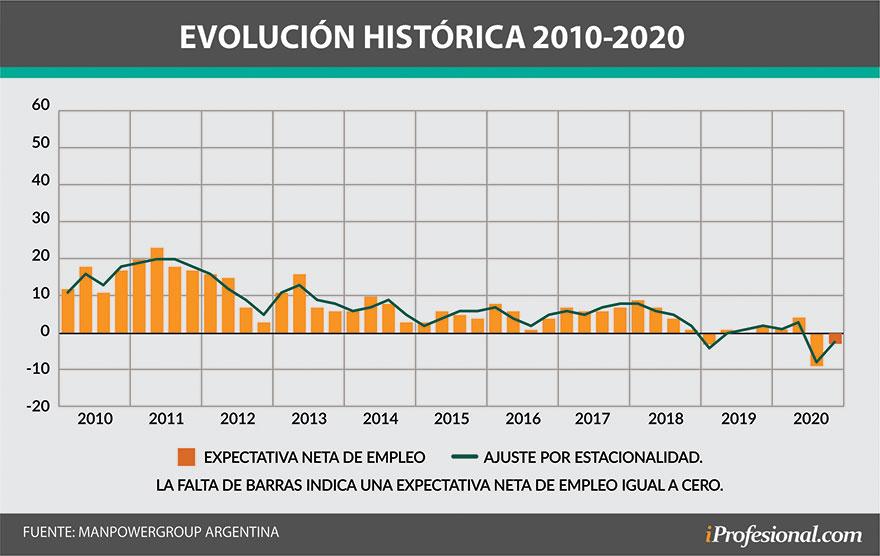 Las expectativas de empleo en Argentina rebotaron de cara al último trimestre del año.