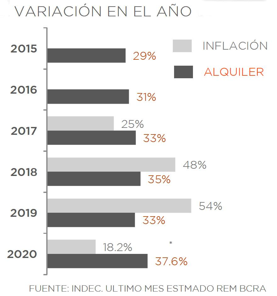 Este año los alquileres vienen superando por mucho a la inflación.