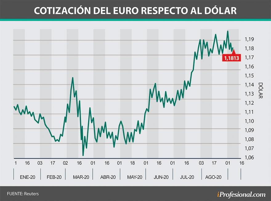 La relación entre los precios del euro y del dólar tuvo vaivenes a lo largo de este año.