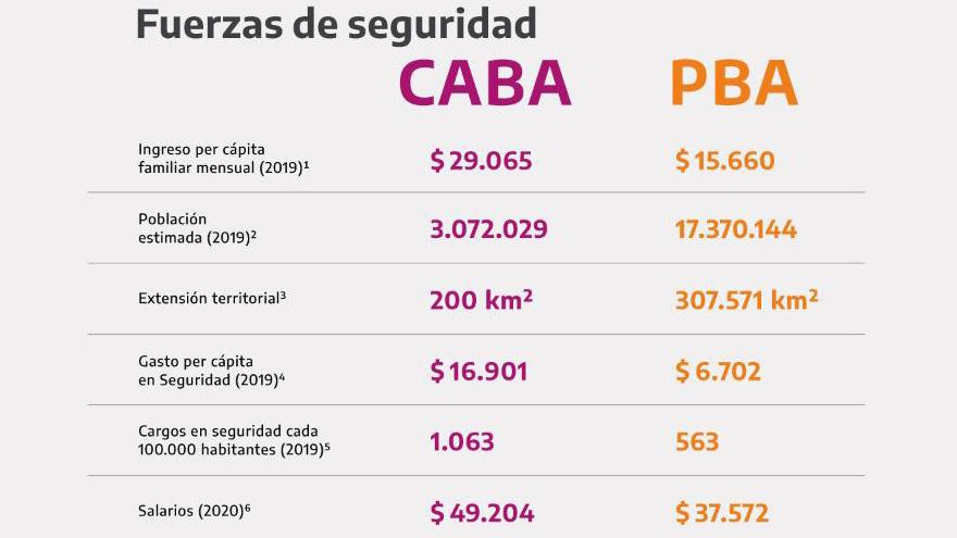 Los números que difundió Presidencia para justificar la redistribución de recursos.