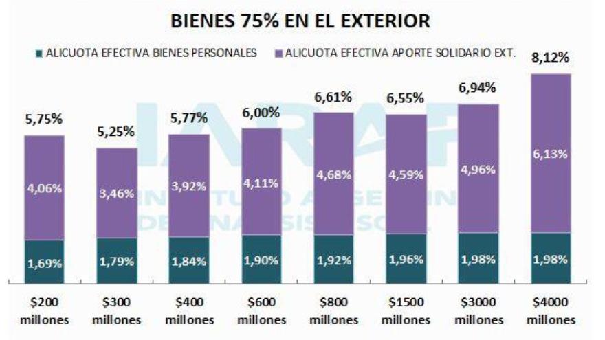 Bienes Personales más aporte solidario, por encima del 8%.