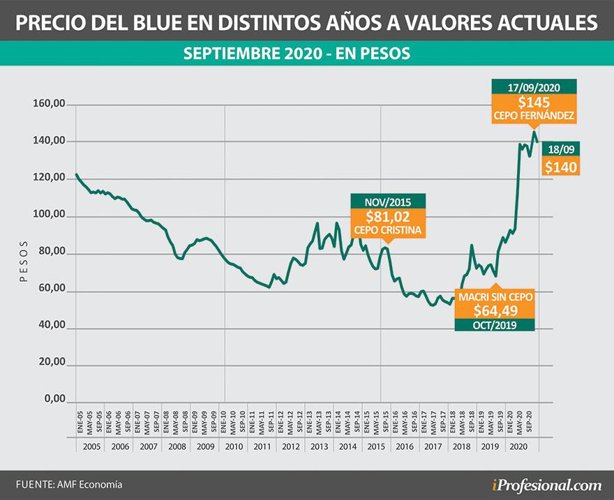 El precio actual del dólar blue es el más alto en términos reales tomando en cuenta los últimos 15 años.