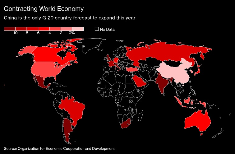 Contracción de la economía mundial: se espera que China sea el único país de G20 que crezca este año