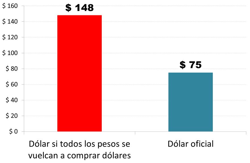 ¿Un dólar a $148? El análisis de IDESA lo explica.