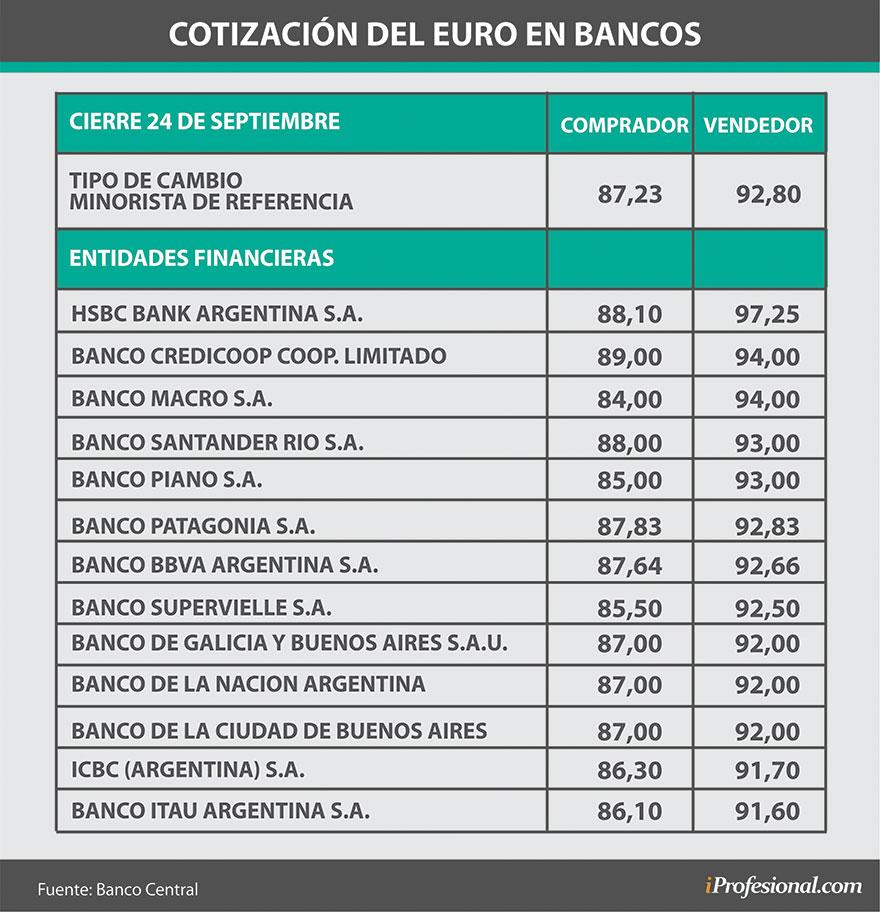 Cotización del euro en los distintos bancos para la compra y venta de individuos.