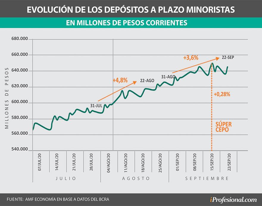 Los depósitos a plazo fijo en pesos a corto plazo aminoraron el ritmo de crecimiento tras las medidas contra el dólar.-