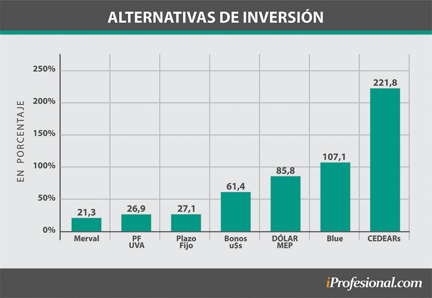 Rendimientos de las distintas alternativas de inversión en 2019