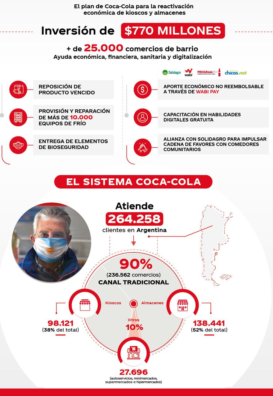 Coca Cola Invierte 770 Millones De Pesos Para Reactivar Pequeños Comercios