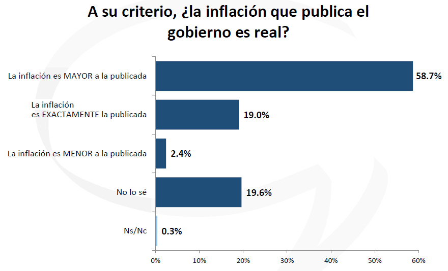¿Vuelve la disputa por los datos de Indec?: más argentinos desconfían.
