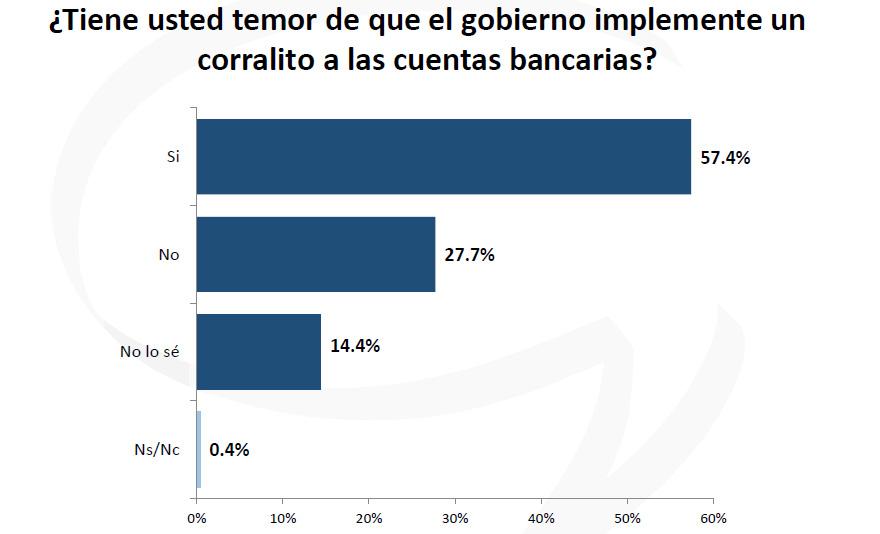 Inseguridad: argentinos dicen tener miedo al corralito.