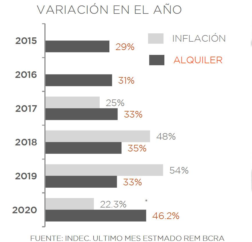 Este año la suba de los alquileres supera por mucho a la inflación oficial.