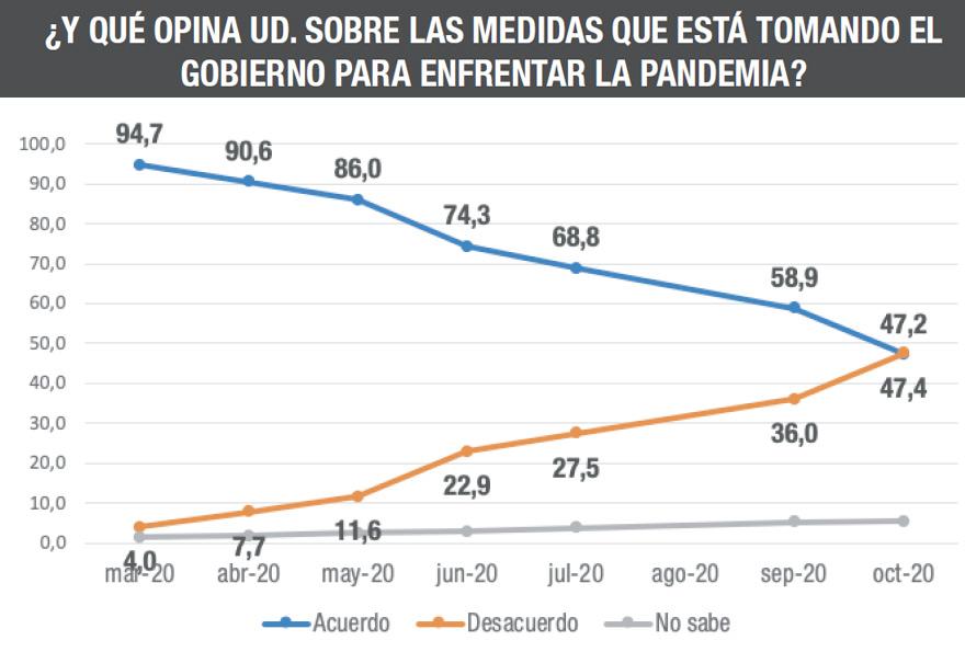 Crisis sanitaria: las políticas oficiales contra el coronavirus tienen cada vez menos adhesión.