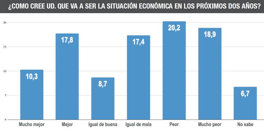 Más del 56% de los encuestados piensan que la economía se deteriorará todavía más.