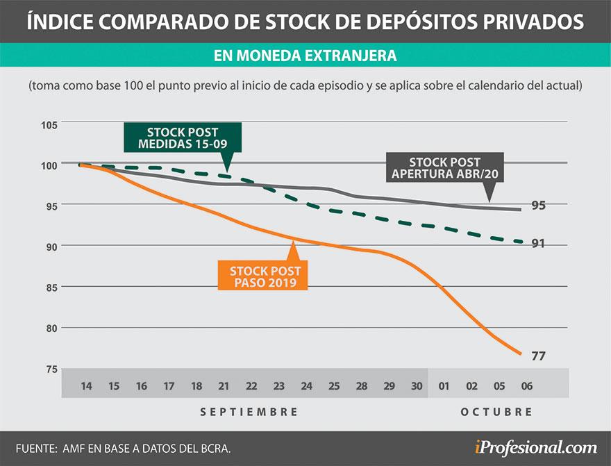 Comparación de la salida de depósitos en los distintos sucesos sobre base 100.