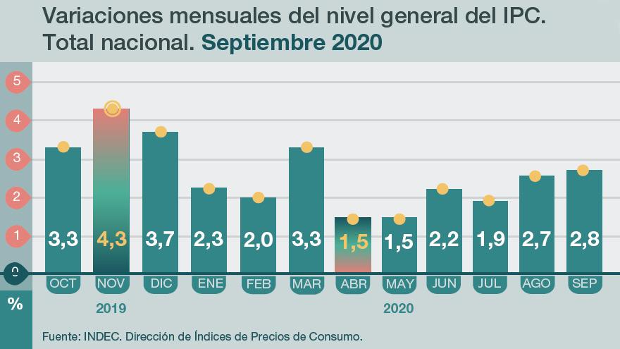 Una inflación del 4% mensual marcaría el regreso a niveles que no se veían desde noviembre del año pasado.