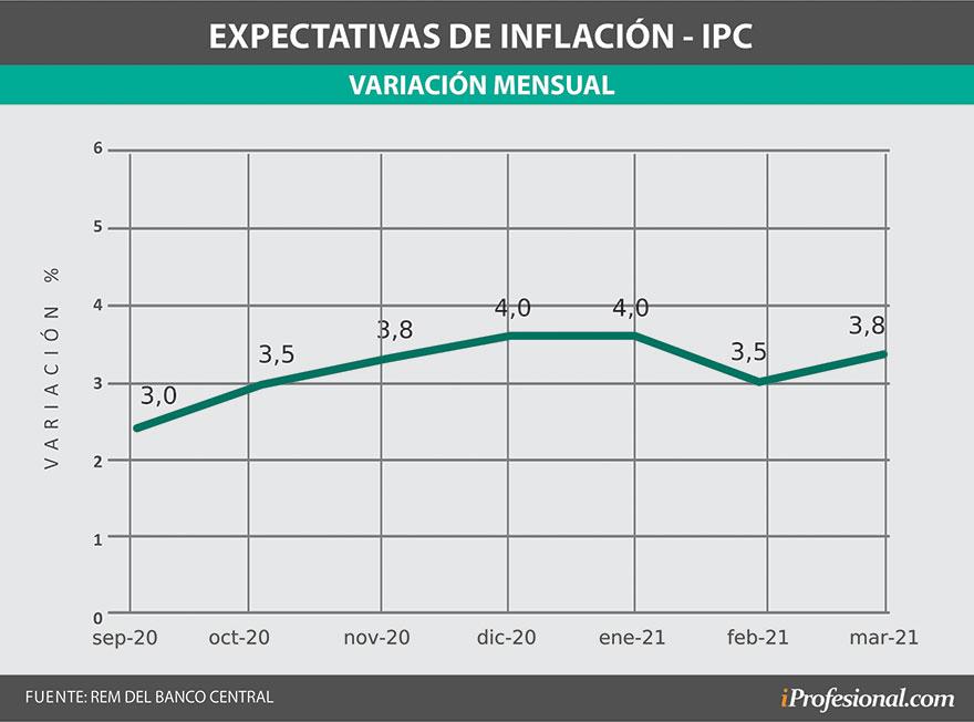 La inflación mensual esperada por los economistas puede llegar al 4% mensual.