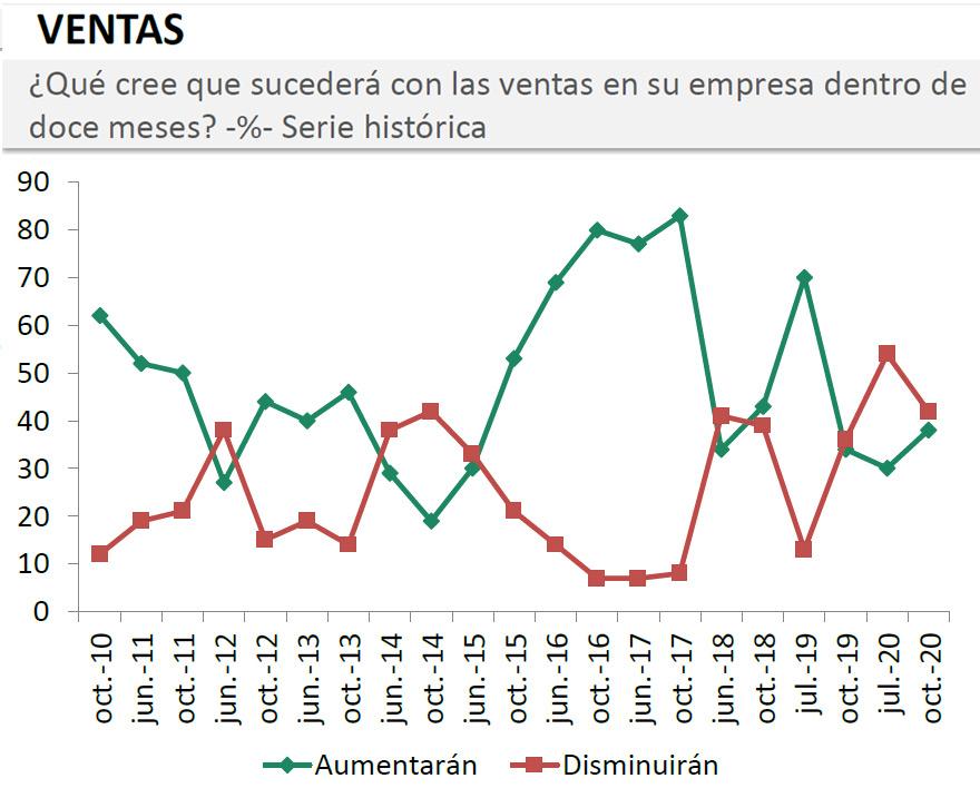 Encuesta del Coloquio de IDEA: desempeño de ventas en los próximos 12 meses.