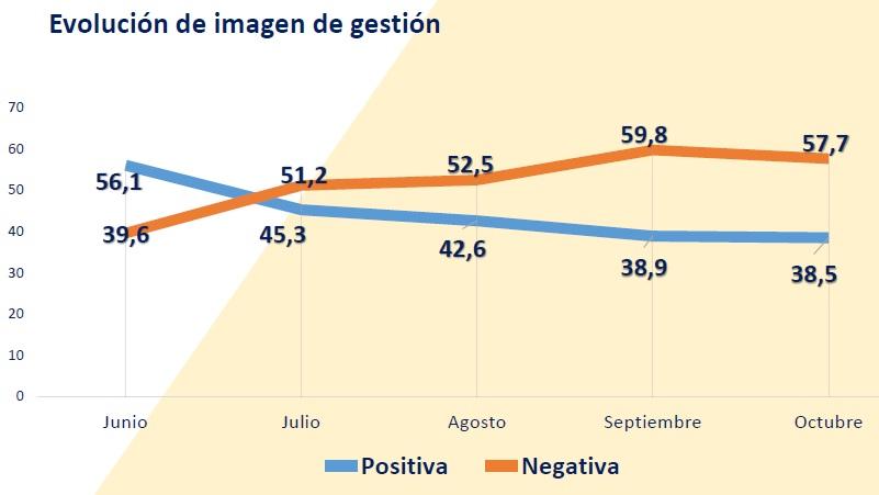 La percepción de la administración de Fernández decayó con el avance de la pandemia según la encuesta de IPD