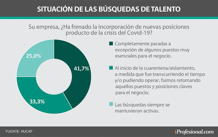 El 41,7% las organizaciones sigue con las búsquedas laborales congeladas desde principio de año