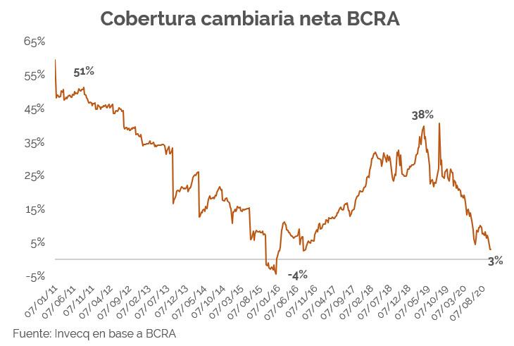 Alarma en el mercado: las reservas se vienen hundiendo.
