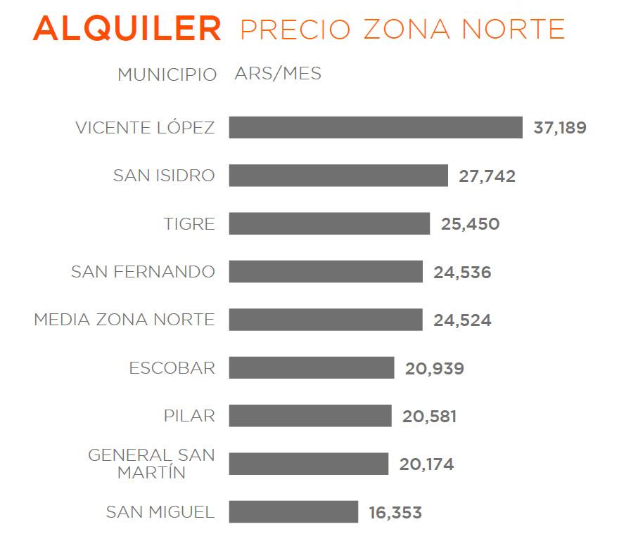 Zona Norte: precios de alquileres para departamentos de 2 ambientes. Fuente: ZonaProp.