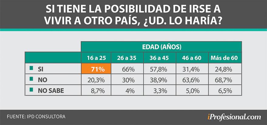 El 51% de los consultados afirmó que se iría del país si tuviera la oportunidad