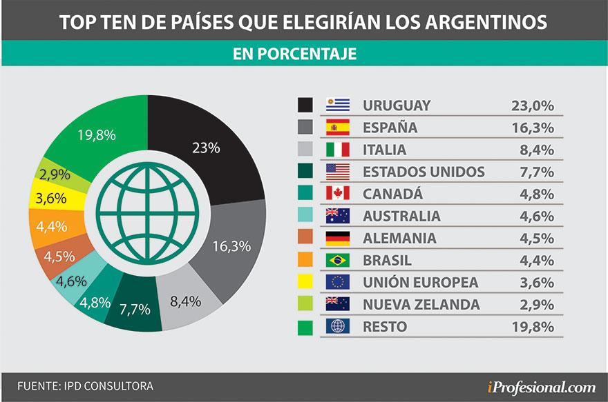 Uruguay encabeza la lista de países que elegirían los argentinos para instalarse