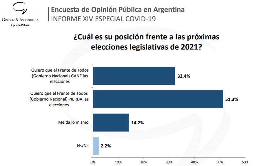 Cada vez más personas consideran no apoyar al oficialismo en las elecciones legislativas de 2021