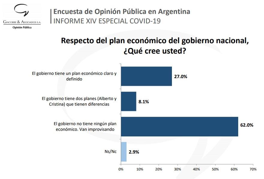 La mayoría piensa que no hay un plan económico definido para salir de la crisis