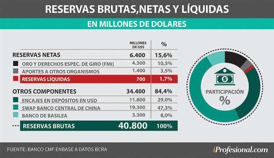 Las reservas disponibles por el Banco Central se encuentran en un nivel