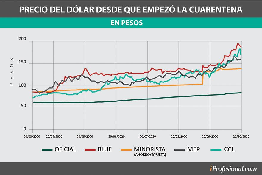 Los distintos tipos de cambio fueron subiendo de precio a lo largo de la cuarentena.
