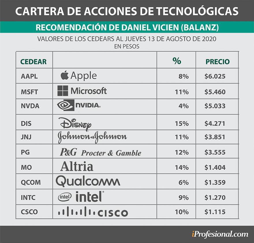 Cartera de acciones de tecnológicas recomendada por Daniel Vicien de Balanz